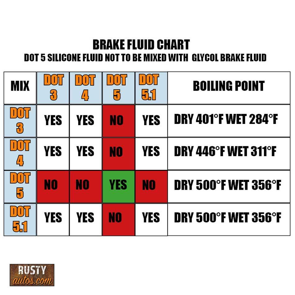 bRAKE FLUID CHART