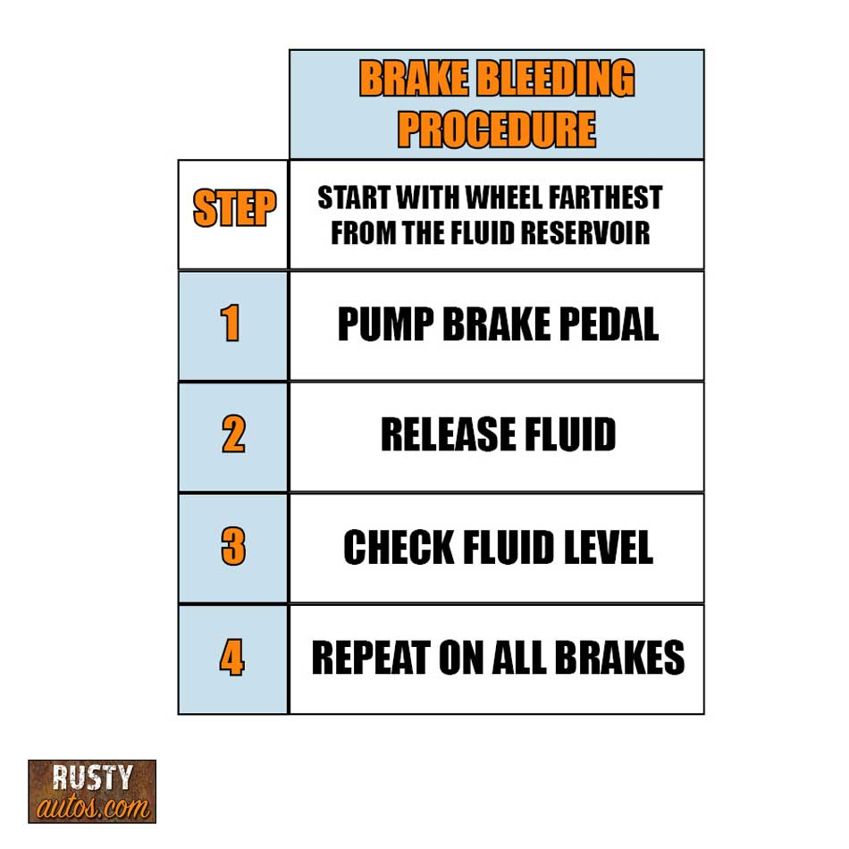Brake bleeding procedure