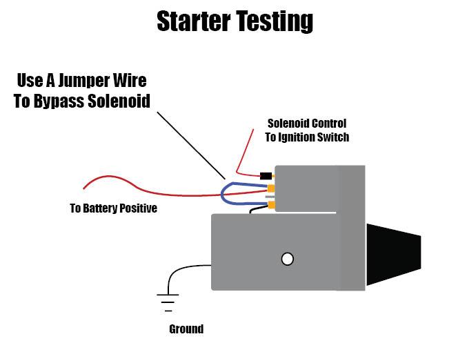 Starter testing