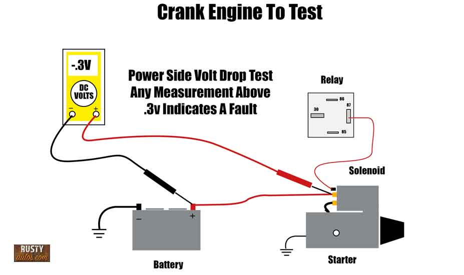 Starter volt drop test