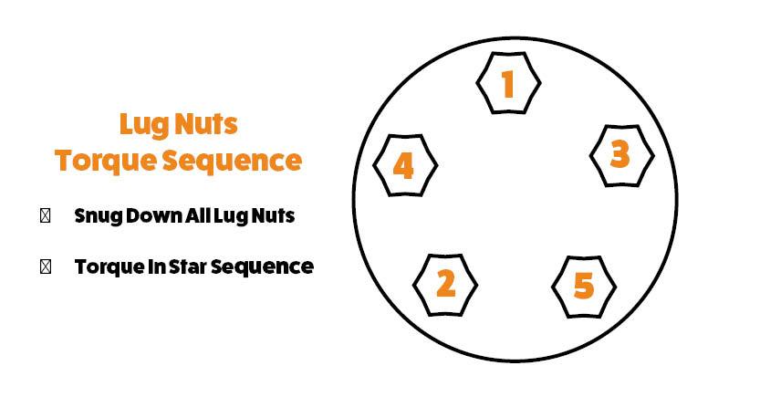 Wheel torque sequence chart