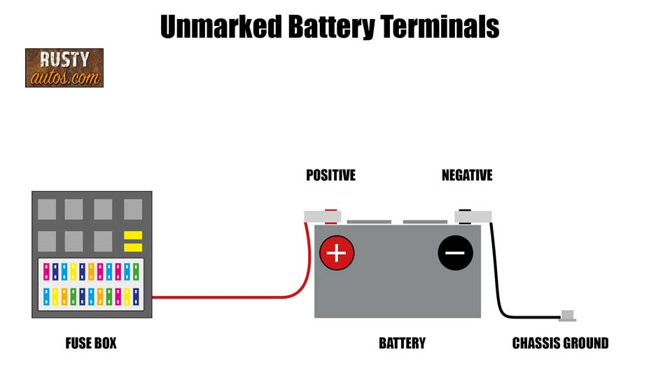 Unmarked battery terminals