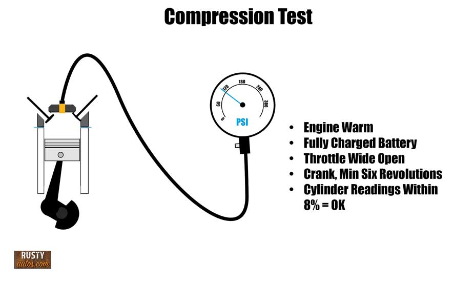Compression test infographic