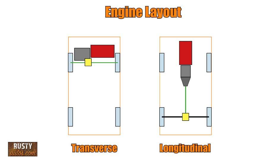 Engine layout