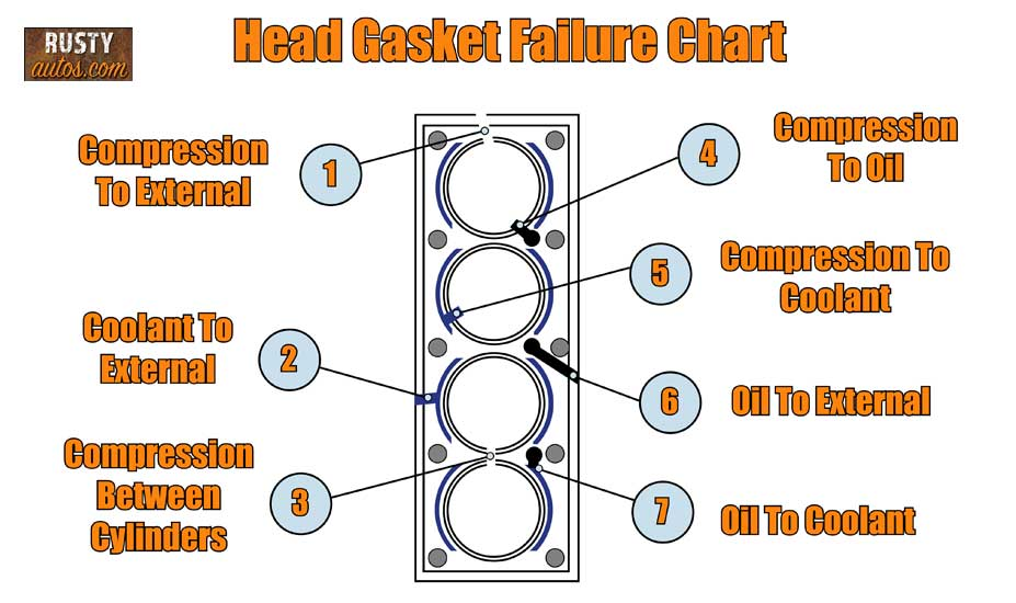 Head gasket failure chart