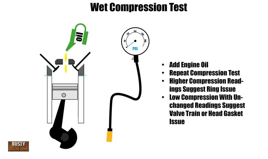 Wet test