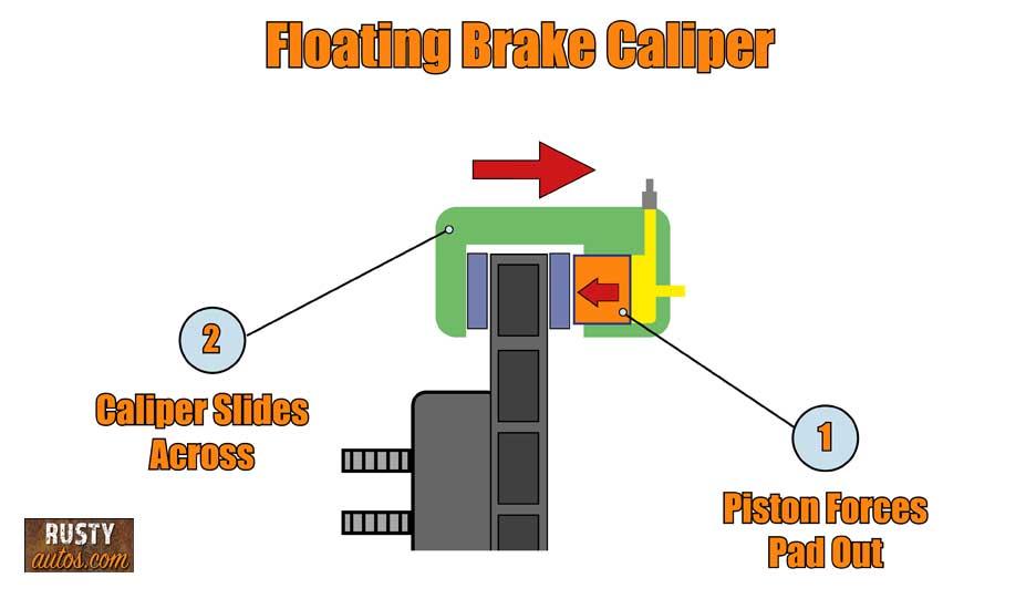 Floating brake caliper