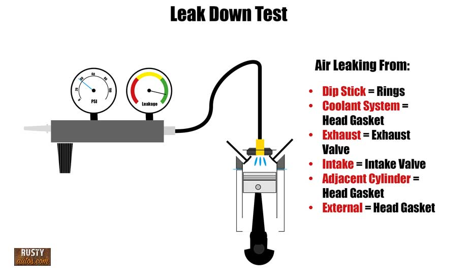 Engine leak down infographic