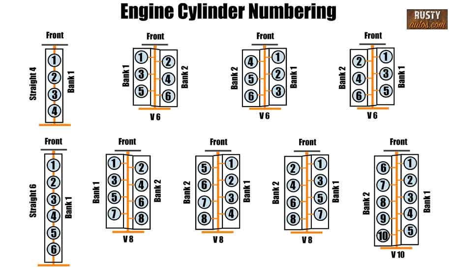 Engine cylinder layout