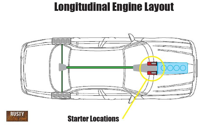 Longitudinal starter location diagram