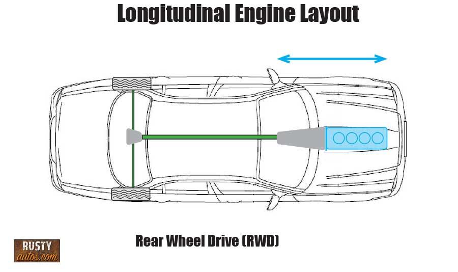 Longitudinal engine layout