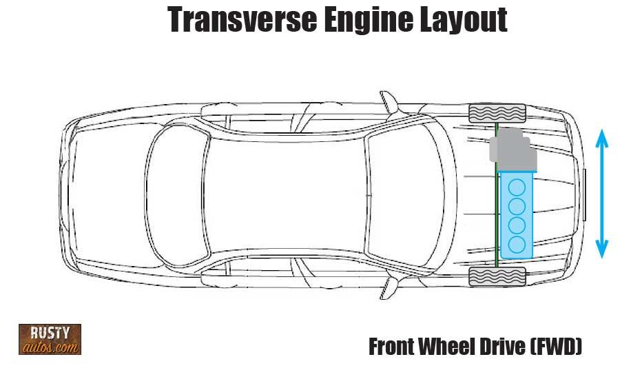 Transverse engine layout diagram