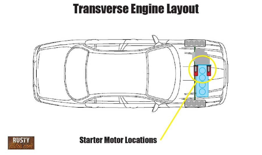 Transverse starter location diagram