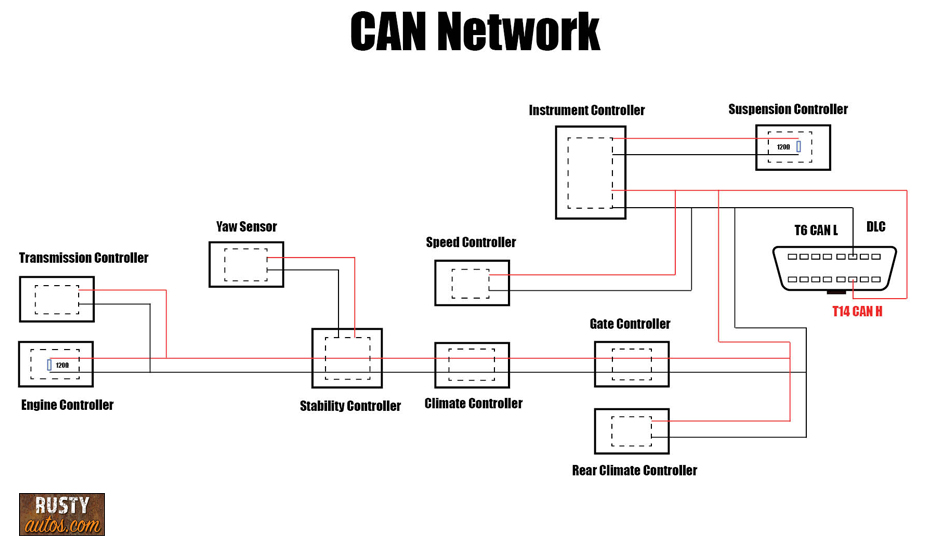 CAN Network diagram