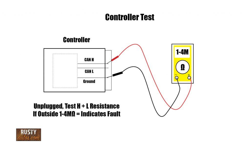 Controller test