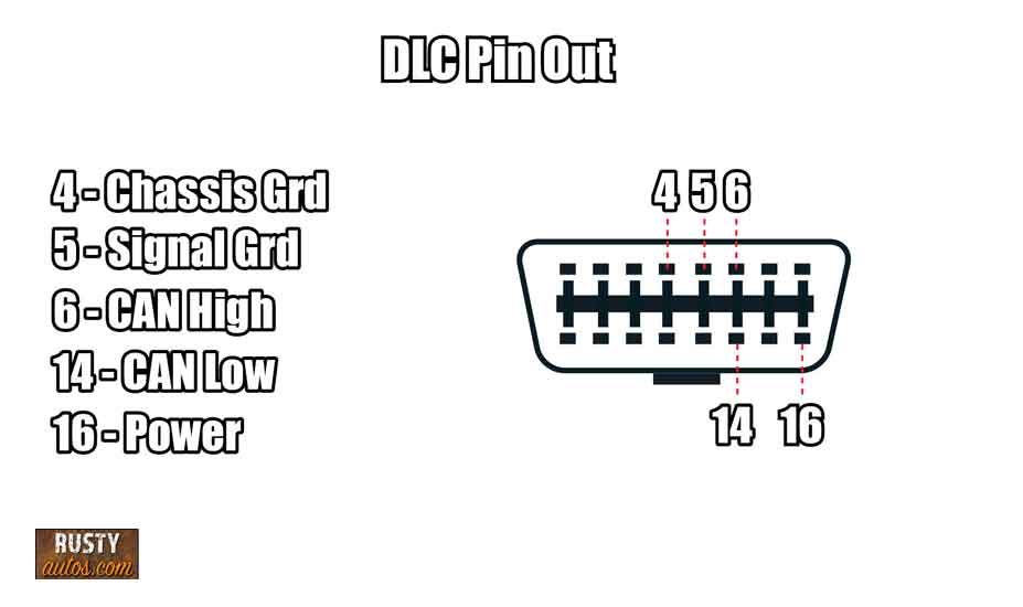 DLC pin out